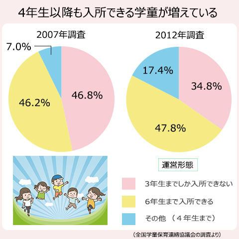 4年生以降も入所できる学童が、2007年の53.2%から、2012年には65.2%に増えている。
