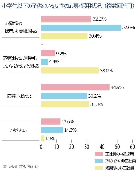 小学生以下の子供のいる女性の応募・採用状況(複数回答可)のグラフ。応募があり、採用した実績がある、正社員の中途採用32.9%。フルタイムの中途採用52.6%。短期間の非正規社員30.4%。応募はなかった。正社員の中途採用44.9%。フルタイムの非正規社員30.2%。短期間の非正社員31.3%。