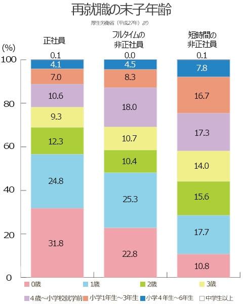 再就職の末子年齢。正社員の場合。0歳、31.8%。1歳、24.8%。2歳、12.3%。3歳、9.3%。4歳~小学校就学前、10.6%。少額1年生~3年生、7.0%。小学4年生~6年生、4.1%。中学生以上、0.1%。短時間の非正社員の場合。0歳、10.8%。1歳、17.7%。2歳、15.6%。3歳、14.0%。4歳~小学校就学前、17.3%。少額1年生~3年生、16.7%。小学4年生~6年生、7.8%。中学生以上、0.1%
