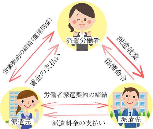 派遣の仕組み解説図