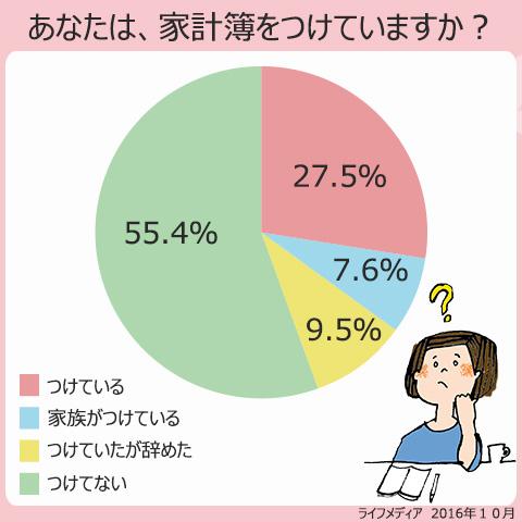 あなたは家計簿をつけていますか?のアンケート結果。つけている、27.5%、家族がつけている、7.6%、つけていたが辞めた、9.5%、つけていない、55.4%