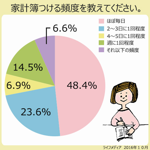 家計簿をつける頻度を教えてください。ほぼ毎日、48.4%、2~3日に1回程度、23.6%。4~5日に1回程度、6.9%。週に1回程度、14.5%。それ以下の頻度、6.6%。