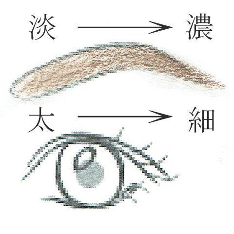 眉メイクの具体例