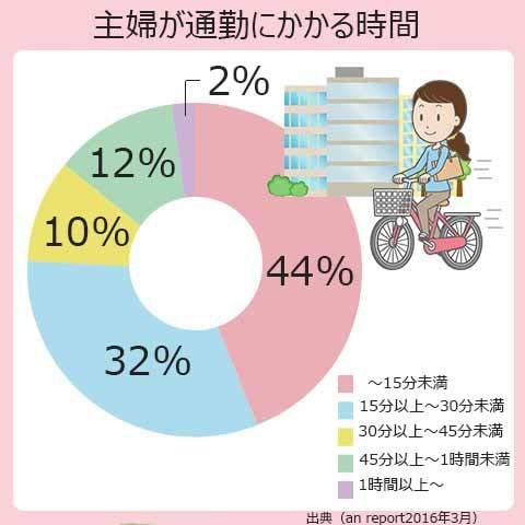 主婦が通勤にかかる時間は、15分未満が44%。15~30分未満が32%。30分以上~45分未満が10%。45分以上~1時間未満が12%。1時間以上が2%。