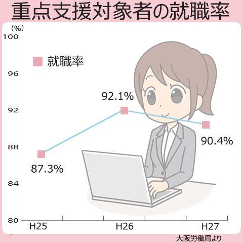 大阪全体での重点支援対象者の就職率は、平成27年度で90.4%。毎年90%近くの就職率になっている。