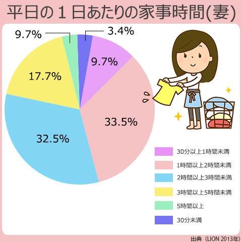 女性が家事に費やす時間で一番多いのは1時間以上2時間以下。