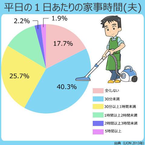 男性が家事に費やす時間で一番多いのは、30分未満。