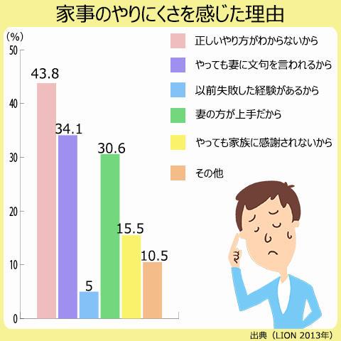 男性が家事のやりにくさを感じるのは、家事のやり方がわからないからが最も多い。